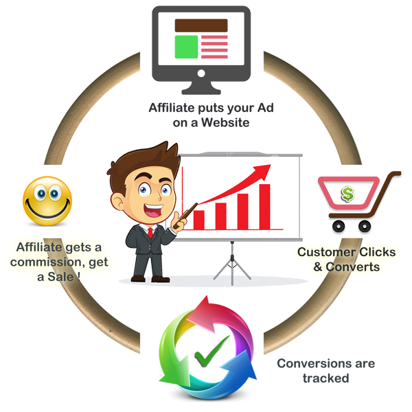 Cloaking your affiliate links is an important affiliate marketing strategies
