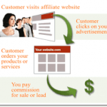 affiliate marketing products