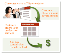 Building Relationship with merchant always ends with great revenue and increased sales of the affiliate marketing products