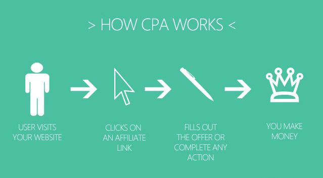 CPA marketing di affiliazione